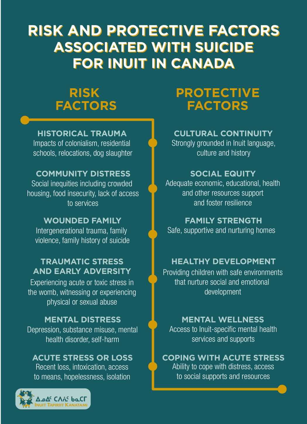 Risk and Protective Factors Associated with Suicide for Inuit in Canada