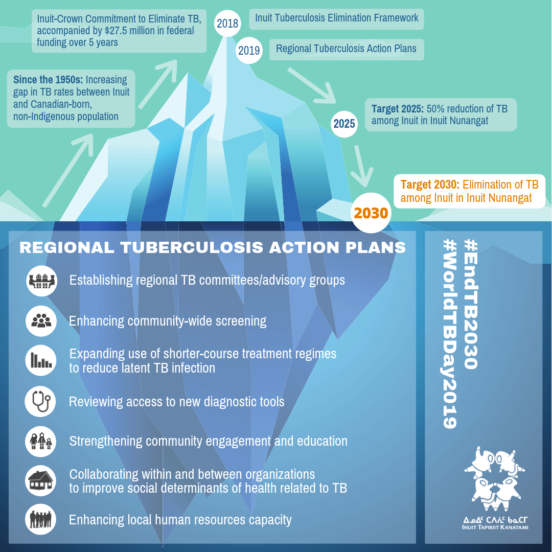 Progress Update from Inuit Tapiriit Kanatami and Government of Canada on Inuit TB Elimination