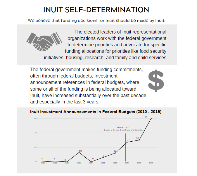 ITK's Analysis of Inuit-Specific federal investments in Budgets 2010-2019
